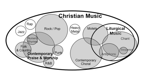 ChristianMusicVennDiagram